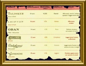 La nostra selezione di Whisky